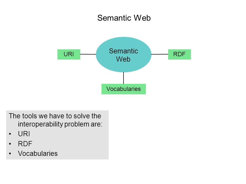 Semantic Web The tools we have to solve the interoperability problem are: URI RDF Vocabularies Semantic Web URIRDF Vocabularies