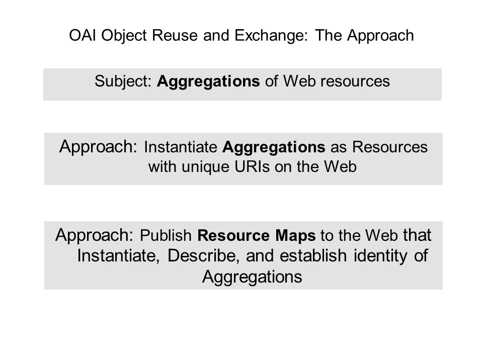 OAI Object Reuse and Exchange: The Approach Subject: Aggregations of Web resources Approach: Publish Resource Maps to the Web that Instantiate, Describe, and establish identity of Aggregations Approach: Instantiate Aggregations as Resources with unique URIs on the Web