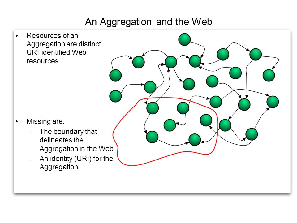 An Aggregation and the Web Resources of an Aggregation are distinct URI-identified Web resources Missing are: o The boundary that delineates the Aggregation in the Web o An identity (URI) for the Aggregation