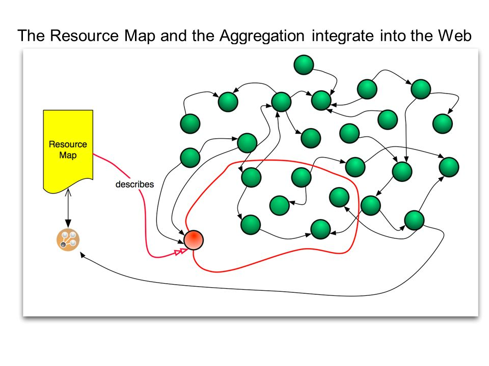The Resource Map and the Aggregation integrate into the Web