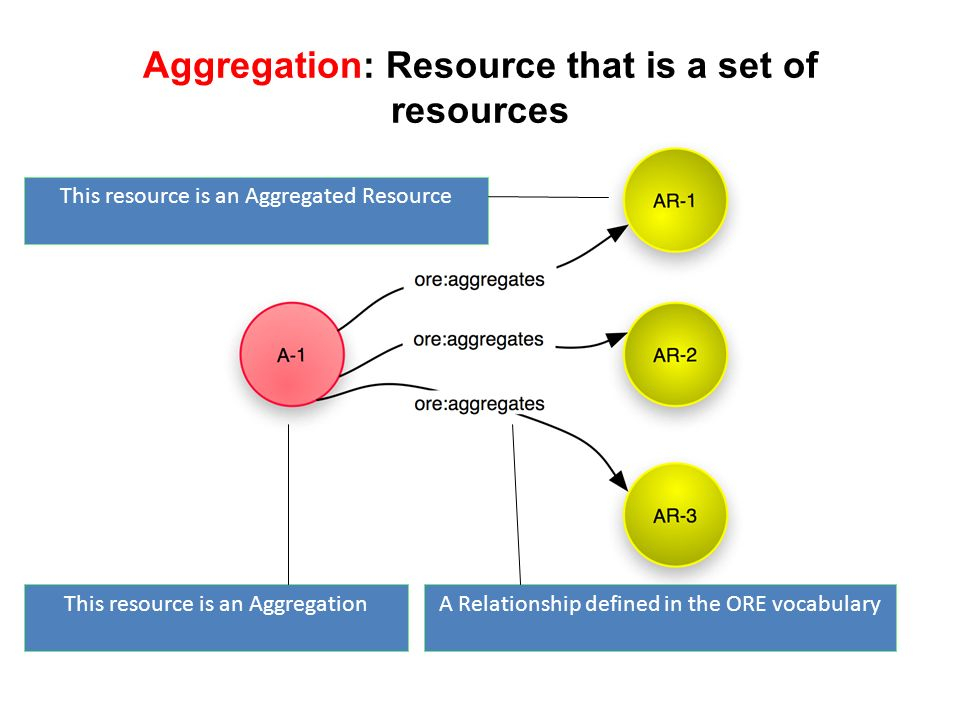 Aggregation: Resource that is a set of resources This resource is an Aggregation This resource is an Aggregated Resource A Relationship defined in the ORE vocabulary