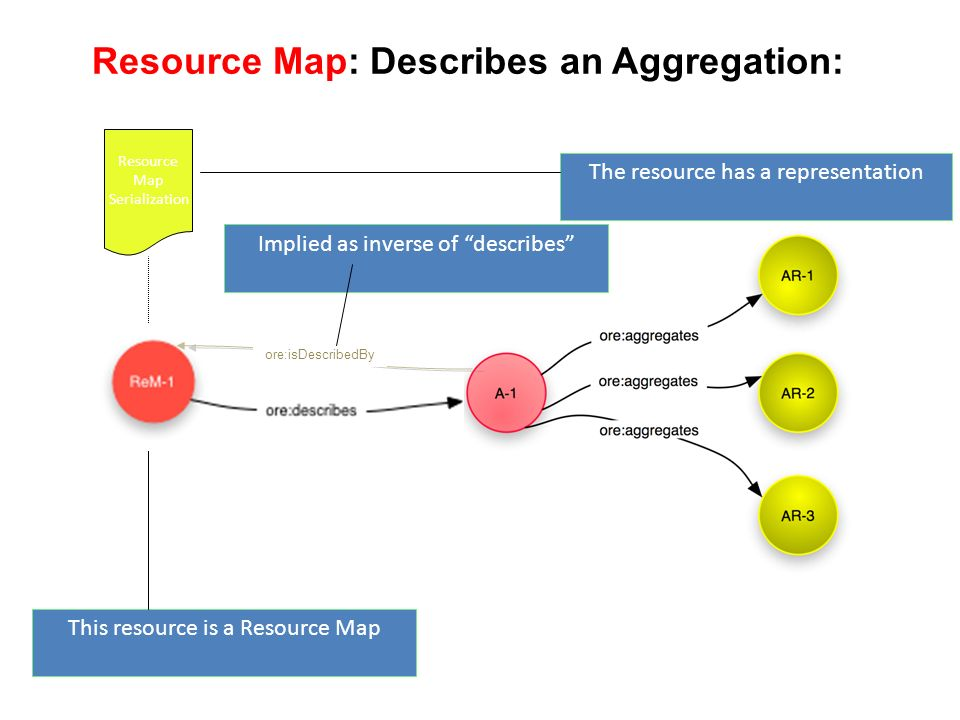 Resource Map: Describes an Aggregation: This resource is a Resource Map Resource Map Serialization The resource has a representation HTTP GET ore:isDescribedBy Implied as inverse of describes