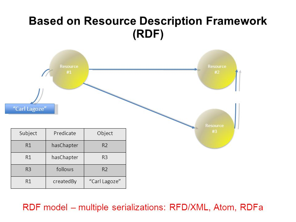 Based on Resource Description Framework (RDF) Resource #1 Resource #2 relatedTo Resource #3 relatedTo hasChapter follows SubjectPredicateObject R1hasChapterR2 R1hasChapterR3 followsR2 R1createdByCarl Lagoze Triples Carl Lagoze createdBy RDF model – multiple serializations: RFD/XML, Atom, RDFa