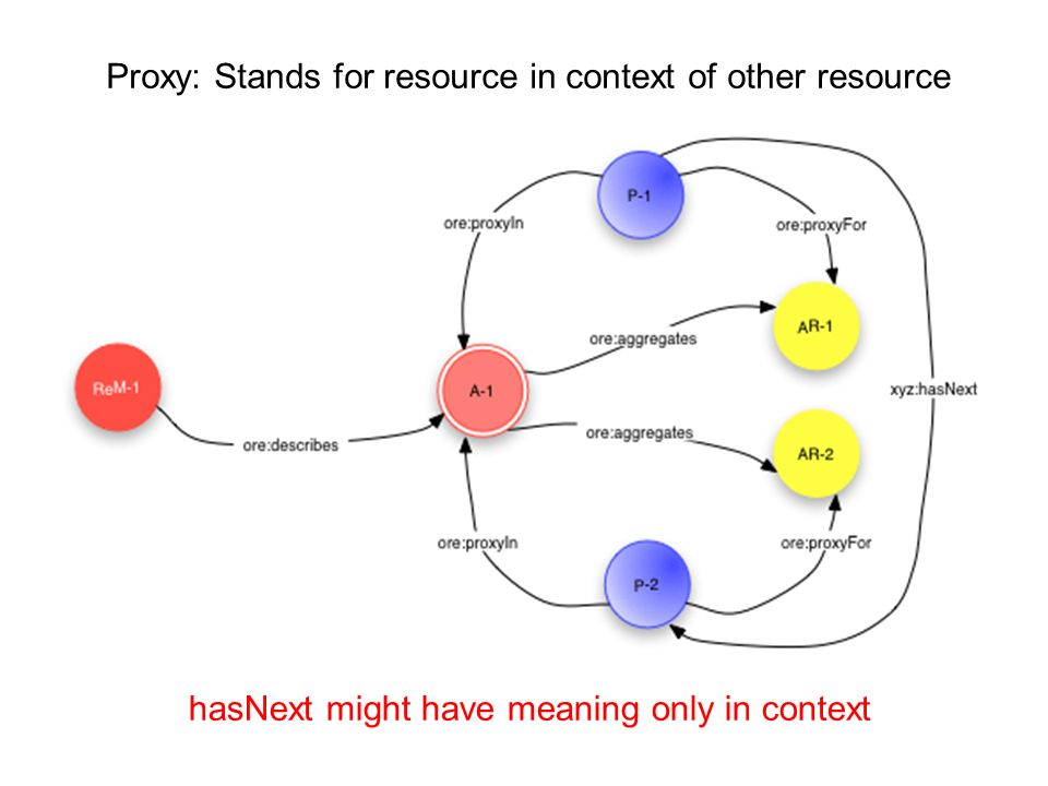 Proxy: Stands for resource in context of other resource hasNext might have meaning only in context
