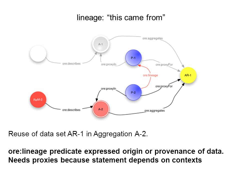 lineage: this came from Reuse of data set AR-1 in Aggregation A-2.