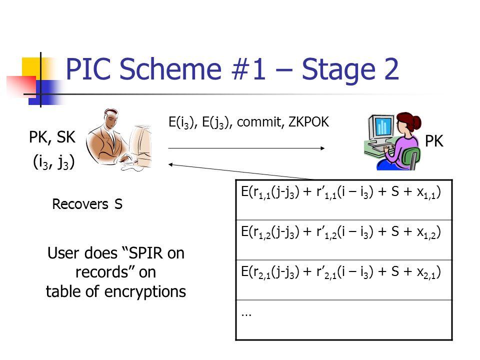 PIC Scheme #1 – Stage 2 (i 3, j 3 ) PK, SK PK Recovers S E(r 1,1 (j-j 3 ) + r 1,1 (i – i 3 ) + S + x 1,1 ) E(r 1,2 (j-j 3 ) + r 1,2 (i – i 3 ) + S + x