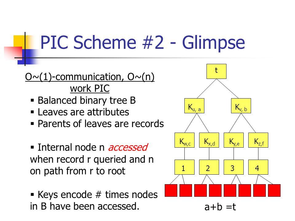 PIC Scheme #2 - Glimpse 1243 t K v, b K u, a K w,c K x,d K y,e K z,f O~(1)-communication, O~(n) work PIC Balanced binary tree B Leaves are attributes