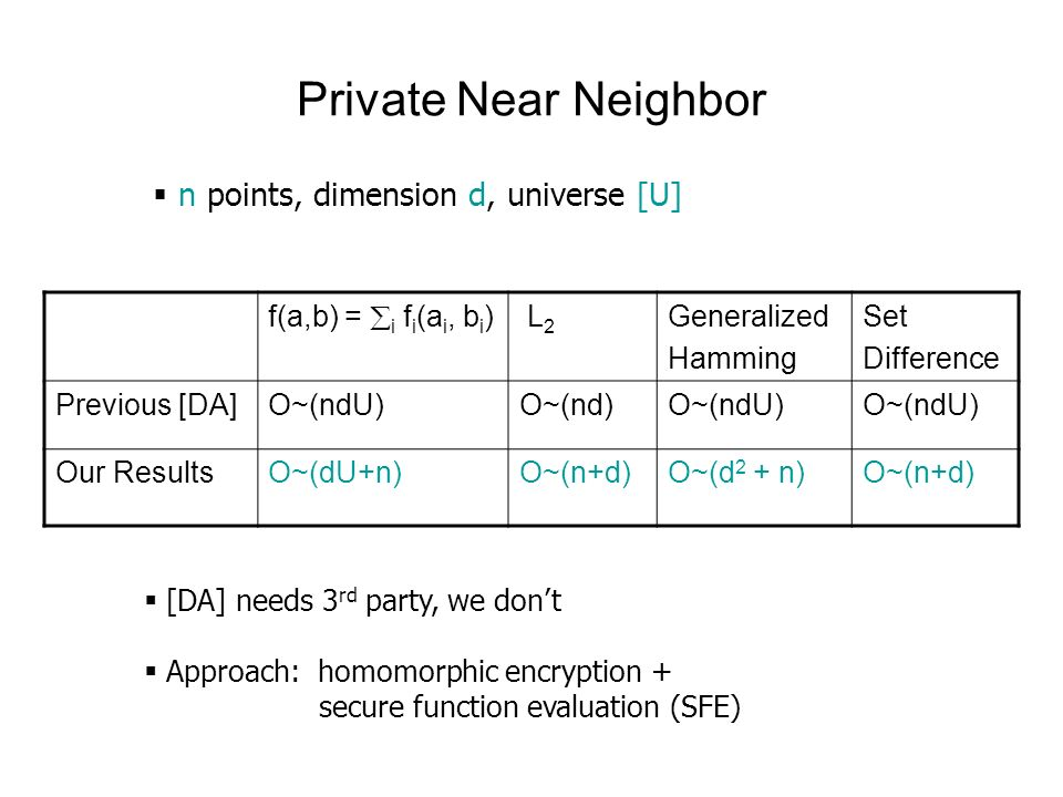 Private Near Neighbor f(a,b) = i f i (a i, b i ) L 2 Generalized Hamming Set Difference Previous [DA]O~(ndU)O~(nd)O~(ndU) Our ResultsO~(dU+n)O~(n+d)O~(d 2 + n)O~(n+d) [DA] needs 3 rd party, we dont Approach: homomorphic encryption + secure function evaluation (SFE) n points, dimension d, universe [U]