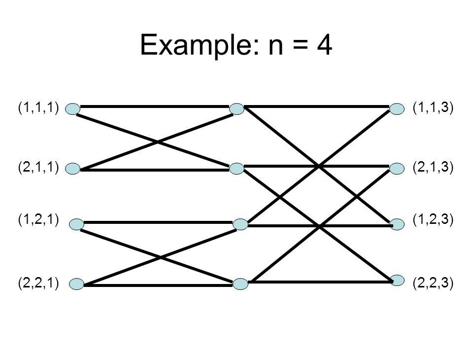 Example: n = 4 (1,1,1) (2,1,1) (1,2,1) (2,2,1) (1,1,3) (2,1,3) (1,2,3) (2,2,3)