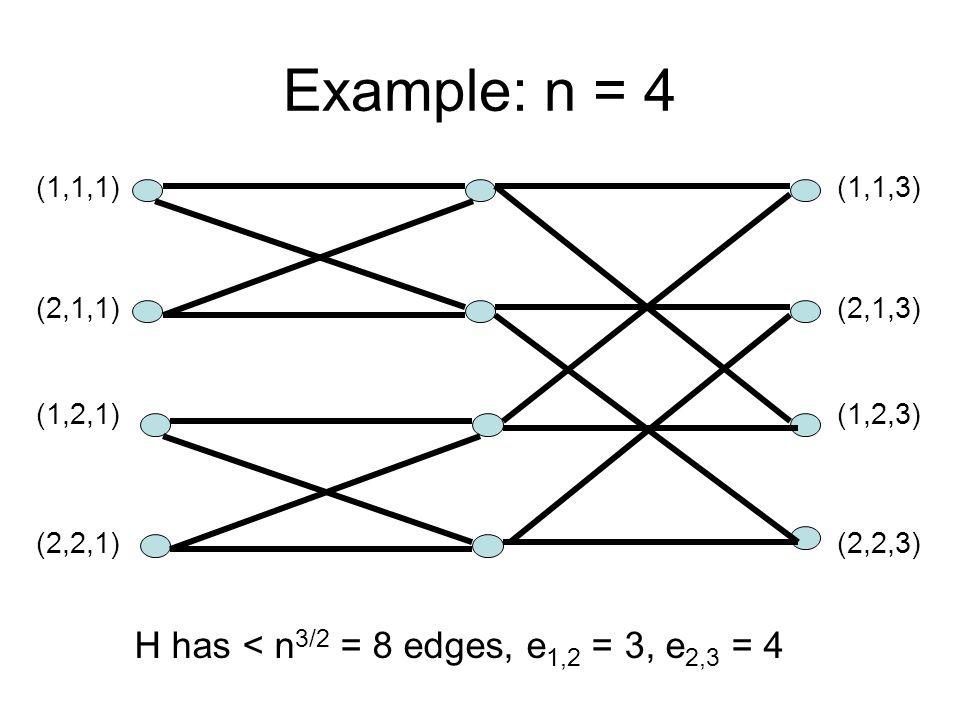 Example: n = 4 H has < n 3/2 = 8 edges, e 1,2 = 3, e 2,3 = 4 (1,1,1) (2,1,1) (1,2,1) (2,2,1) (1,1,3) (2,1,3) (1,2,3) (2,2,3)