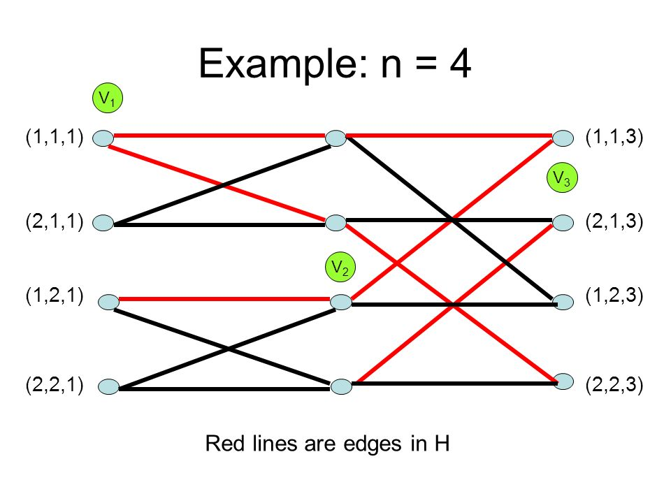 Example: n = 4 (1,1,1) (2,1,1) (1,2,1) (2,2,1) (1,1,3) (2,1,3) (1,2,3) (2,2,3) V1V1 V2V2 V3V3 Red lines are edges in H