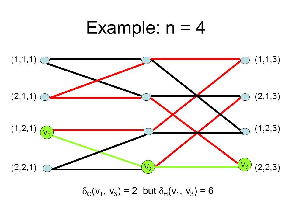 Example: n = 4 (1,1,1) (2,1,1) (1,2,1) (2,2,1) (1,1,3) (2,1,3) (1,2,3) (2,2,3) V1V1 V3V3 V2V2 G (v 1, v 3 ) = 2 but H (v 1, v 3 ) = 6