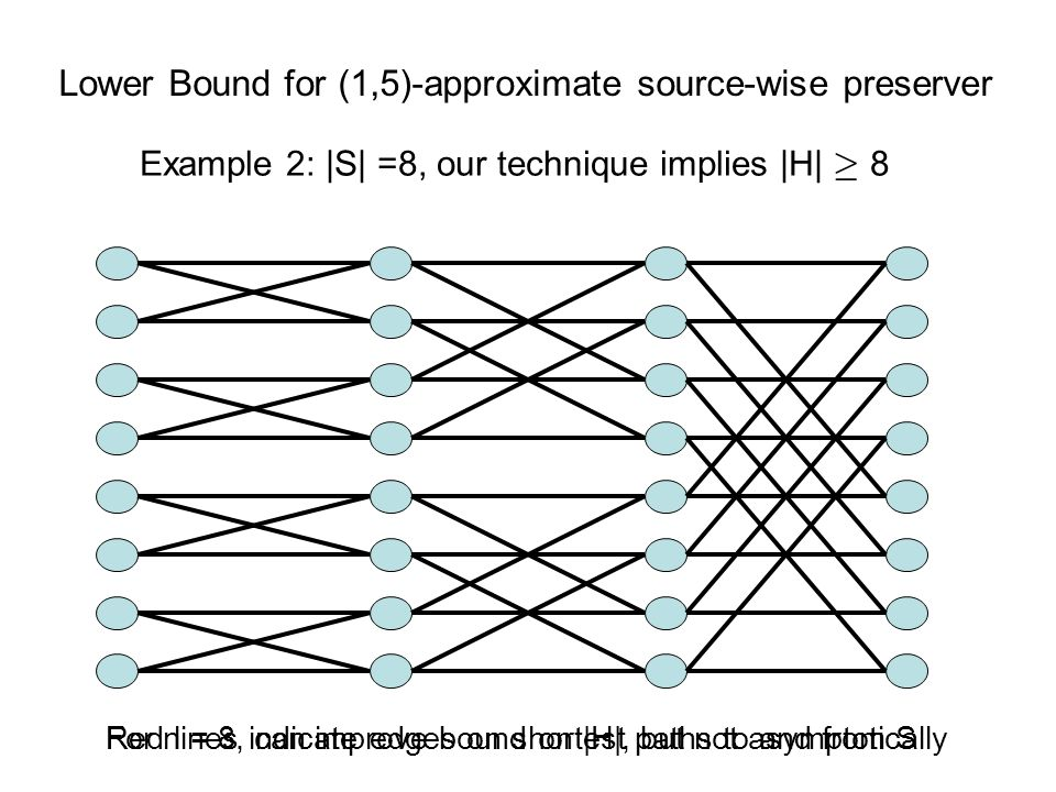 Lower Bound for (1,5)-approximate source-wise preserver Example 2: |S| =8, our technique implies |H| ¸ 8 Red lines indicate edges on shortest paths to