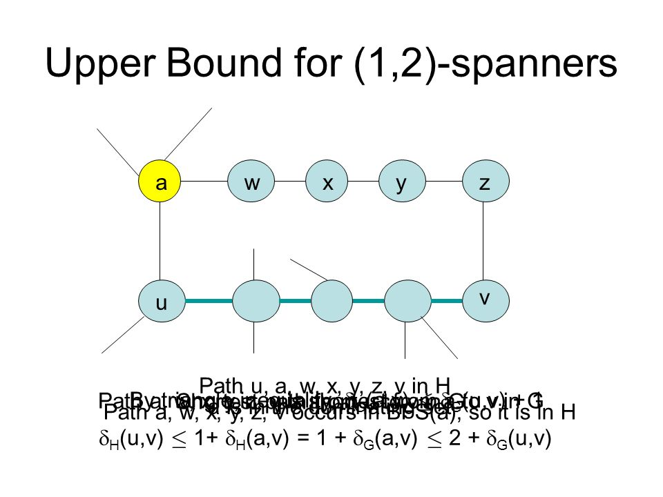 Upper Bound for (1,2)-spanners u v Shortest path from u to v in G a a is in the dominating set Path a, w, x, y, z, v is shortest from a to v in G wxy