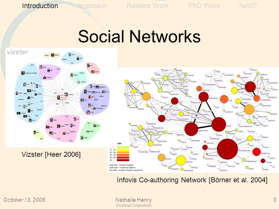 October 13, 2006Nathalie Henry Doctoral Consortium 3 Social Networks Introduction Approach Related Work PhD Work Next.