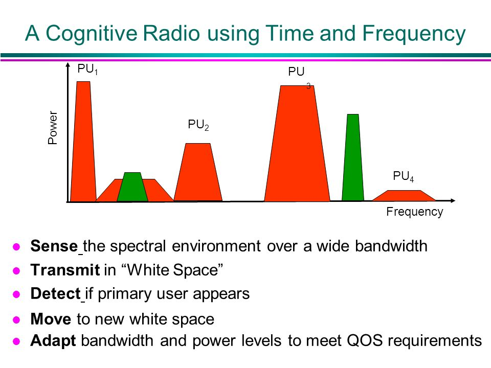 A Cognitive Radio using Time and Frequency l Sense the spectral environment over a wide bandwidth l Transmit in White Space l Detect if primary user a