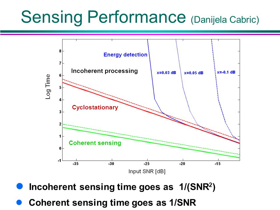 Sensing Performance (Danijela Cabric) l Incoherent sensing time goes as 1/(SNR 2 ) l Coherent sensing time goes as 1/SNR Log Time (Cyclostationary) In