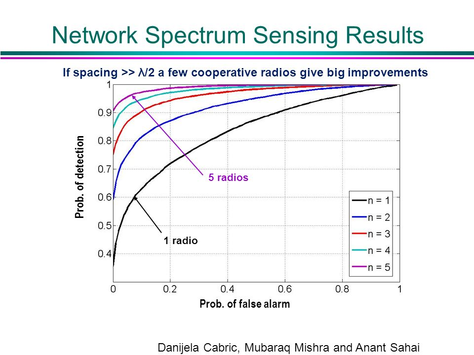 Network Spectrum Sensing Results Prob. of false alarm Prob. of detection 1 radio 5 radios If spacing >> λ/2 a few cooperative radios give big improvem