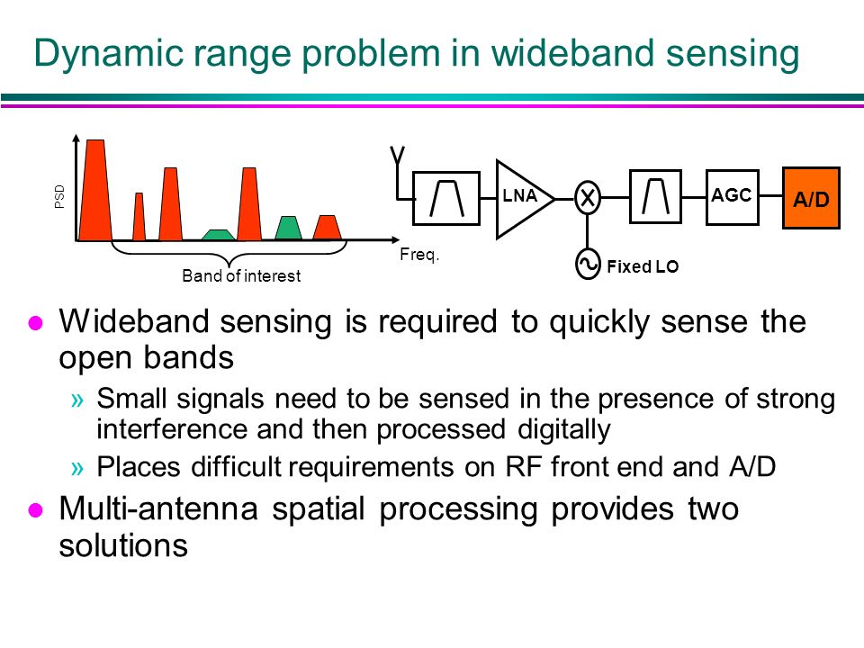 Dynamic range problem in wideband sensing PSD Freq. A/D LNA AGC Fixed LO Band of interest l Wideband sensing is required to quickly sense the open ban
