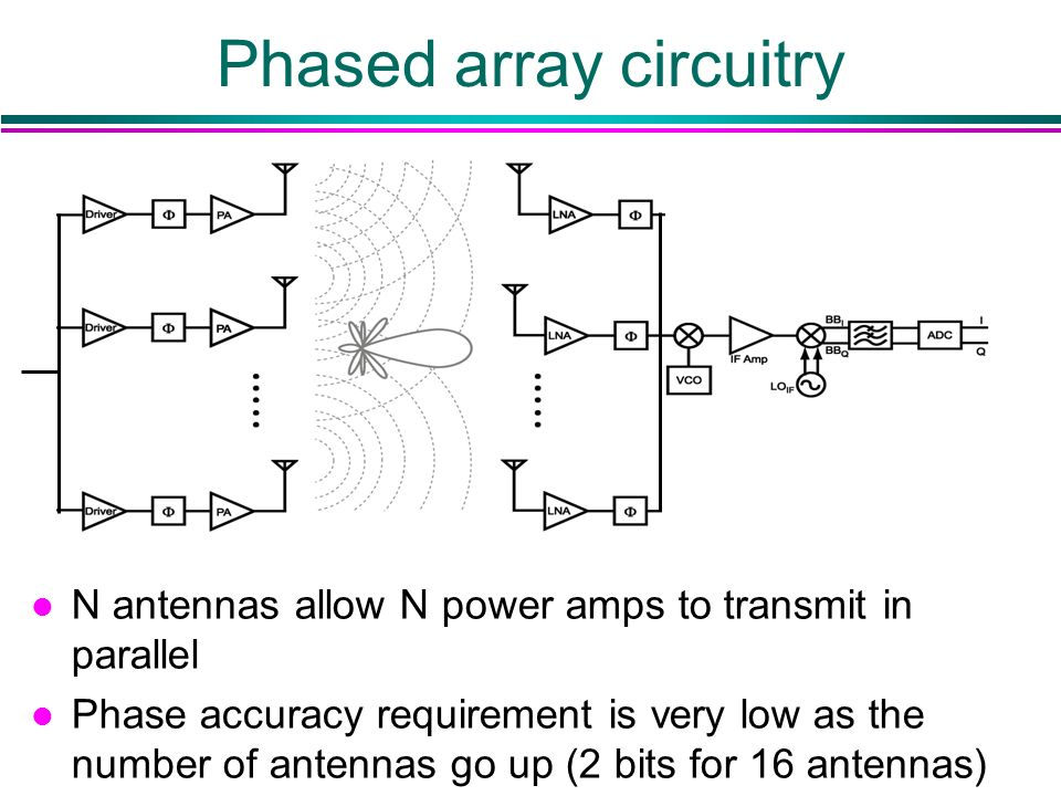 Phased array circuitry l N antennas allow N power amps to transmit in parallel l Phase accuracy requirement is very low as the number of antennas go u