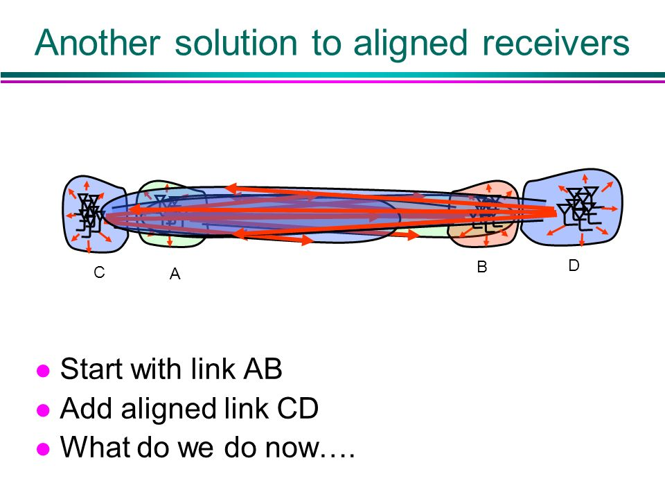 Another solution to aligned receivers l Start with link AB l Add aligned link CD l What do we do now…. D C A B