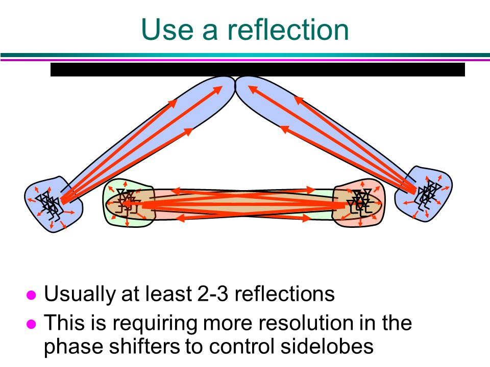 Use a reflection l Usually at least 2-3 reflections l This is requiring more resolution in the phase shifters to control sidelobes