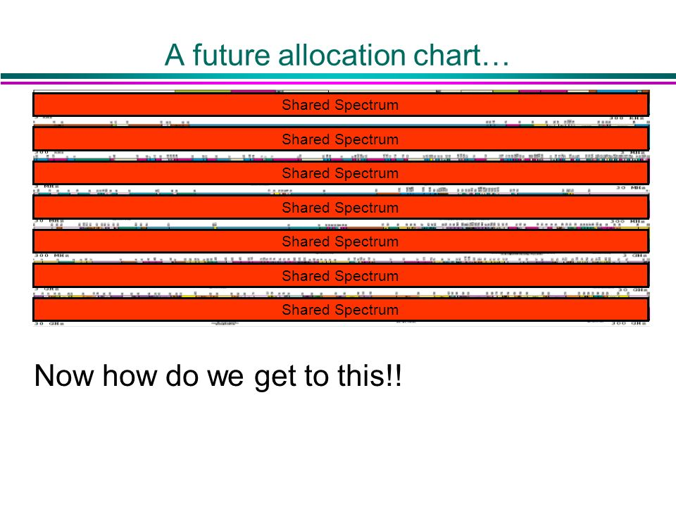 A future allocation chart… Now how do we get to this!! Shared Spectrum