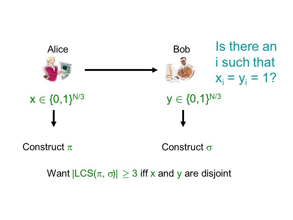 AliceBob x 2 {0,1} N/3 y 2 {0,1} N/3 Construct Want |LCS(, )| ¸ 3 iff x and y are disjoint Is there an i such that x i = y i = 1?