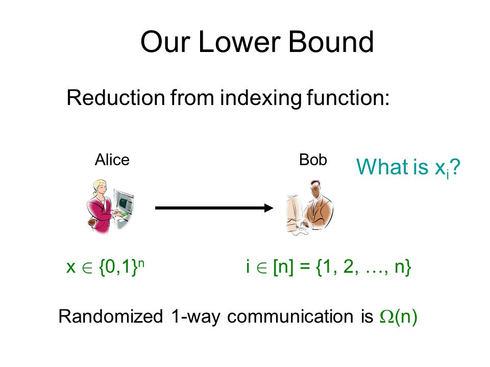 Our Lower Bound AliceBob Reduction from indexing function: x 2 {0,1} n i 2 [n] = {1, 2, …, n} Randomized 1-way communication is (n) What is x i ?