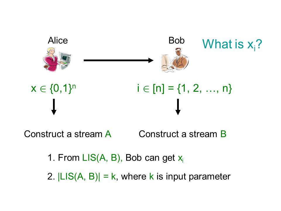 AliceBob x 2 {0,1} n i 2 [n] = {1, 2, …, n} What is x i ? Construct a stream AConstruct a stream B 1.From LIS(A, B), Bob can get x i 2. |LIS(A, B)| =