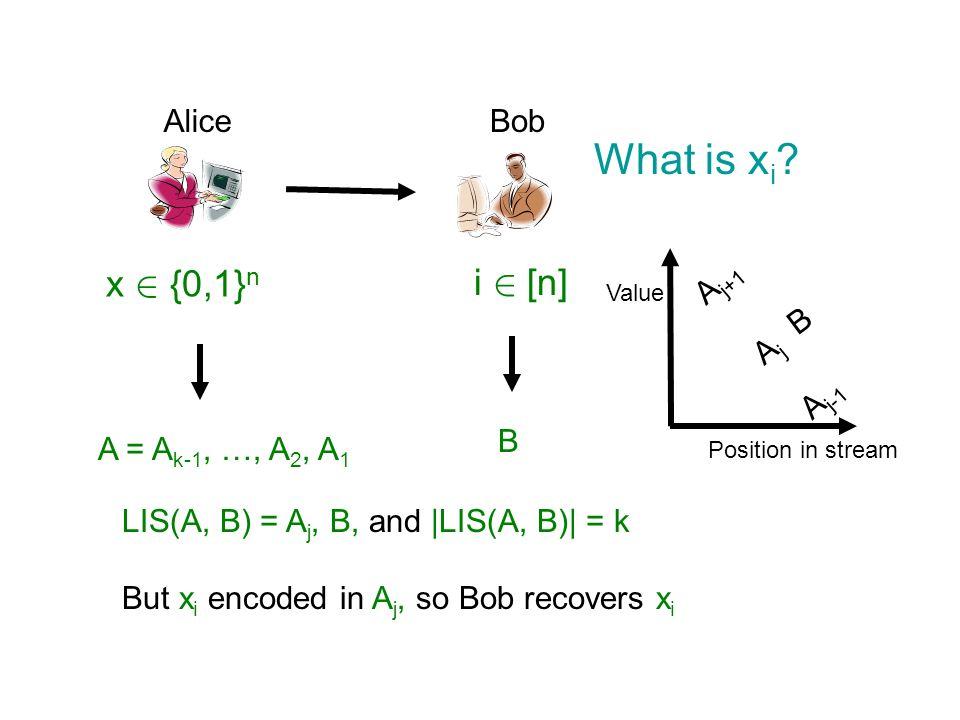 AliceBob x 2 {0,1} n i 2 [n] What is x i ? A = A k-1, …, A 2, A 1 B A j-1 A j+1 Value Position in stream AjAj B LIS(A, B) = A j, B, and |LIS(A, B)| =