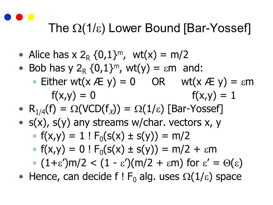 The (1/ ) Lower Bound [Bar-Yossef] Alice has x 2 R {0,1} m, wt(x) = m/2 Bob has y 2 R {0,1} m, wt(y) = m and: Either wt(x Æ y) = 0 OR wt(x Æ y) = m f(x,y) = 0 f(x,y) = 1 R 1/4 (f) = (VCD(f X )) = (1/ ) [Bar-Yossef] s(x), s(y) any streams w/char.
