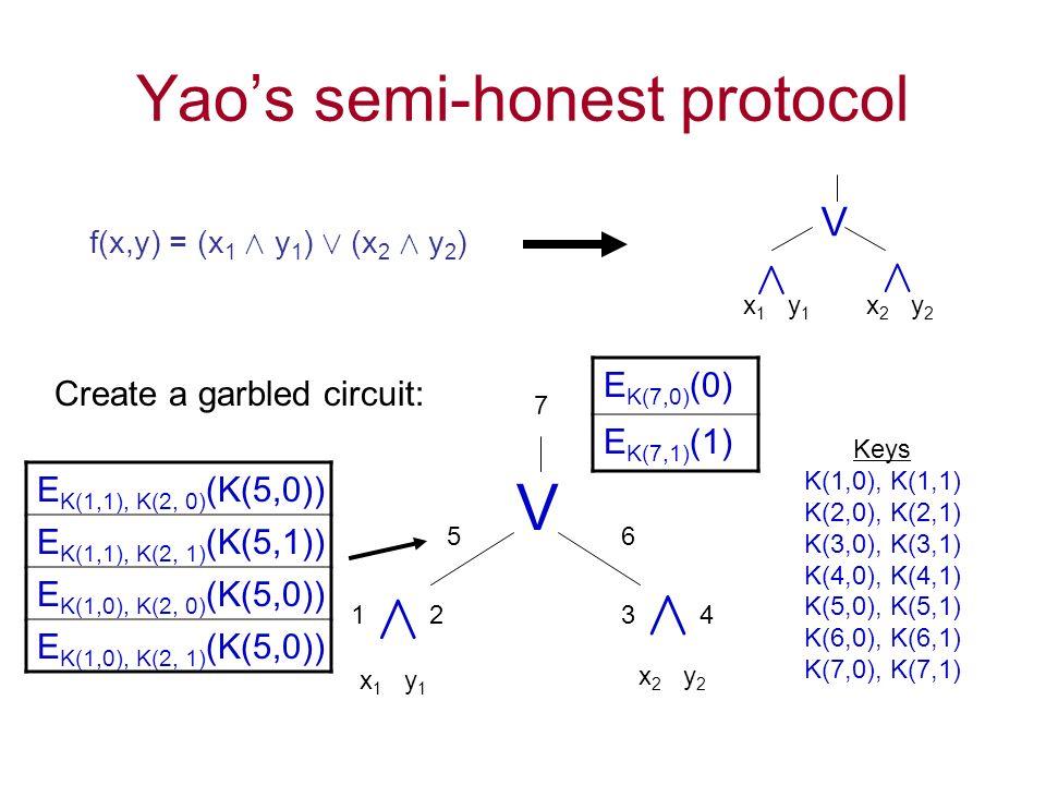 Yaos semi-honest protocol f(x,y) = (x 1 Æ y 1 ) Ç (x 2 Æ y 2 ) Æ x 1 y 1 x 2 y 2 Æ V Æ x 1 y 1 x 2 y 2 Æ V 1234 56 7 Keys K(1,0), K(1,1) K(2,0), K(2,1) K(3,0), K(3,1) K(4,0), K(4,1) K(5,0), K(5,1) K(6,0), K(6,1) K(7,0), K(7,1) E K(1,1), K(2, 0) (K(5,0)) E K(1,1), K(2, 1) (K(5,1)) E K(1,0), K(2, 0) (K(5,0)) E K(1,0), K(2, 1) (K(5,0)) E K(7,0) (0) E K(7,1) (1) Create a garbled circuit: