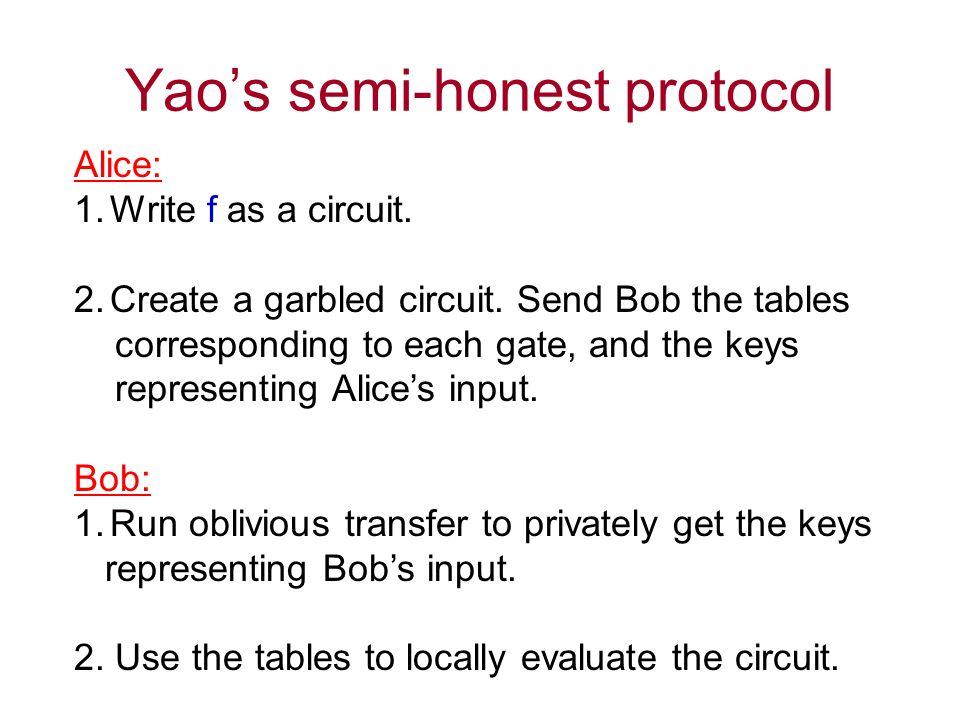 Yaos semi-honest protocol Alice: 1.Write f as a circuit.
