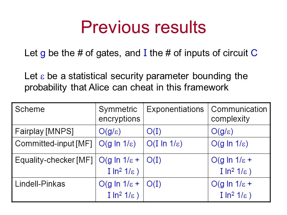 Previous results SchemeSymmetric encryptions ExponentiationsCommunication complexity Fairplay [MNPS] O(g/ ) O( I ) O(g/ ) Committed-input [MF] O(g ln 1/ )O( I ln 1/ )O(g ln 1/ ) Equality-checker [MF] O(g ln 1/ + I ln 2 1/ ) O( I ) O(g ln 1/ + I ln 2 1/ ) Lindell-Pinkas O(g ln 1/ + I ln 2 1/ ) O( I ) O(g ln 1/ + I ln 2 1/ ) Let g be the # of gates, and I the # of inputs of circuit C Let be a statistical security parameter bounding the probability that Alice can cheat in this framework