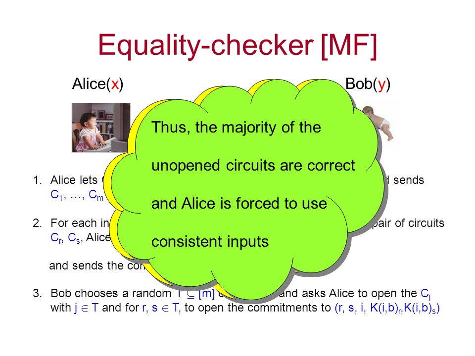 Equality-checker [MF] Alice(x)Bob(y) Let C be a circuit for f(x,y) 1.Alice lets C 1, …, C m be independently garbled versions of C, and sends C 1, …, C m to Bob 2.For each input wire i of Alice, each value b in {0,1}, and each pair of circuits C r, C s, Alice commits to the tuple (r, s, i, K(i, b) r, K(i, b) s ) and sends the commitments to Bob 3.Bob chooses a random T µ [m] of size m/2 and asks Alice to open the C j with j 2 T and for r, s 2 T, to open the commitments to (r, s, i, K(i,b) r,K(i,b) s ) With high probability, the majority of unopened circuits and commitments between them are correct.