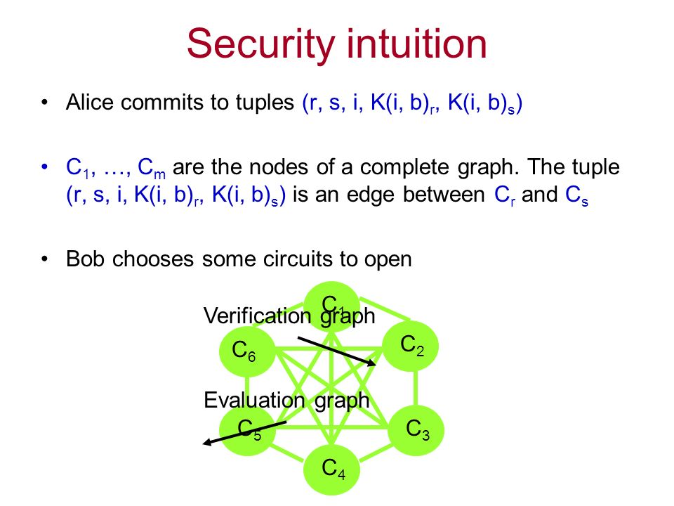 Security intuition Alice commits to tuples (r, s, i, K(i, b) r, K(i, b) s ) C 1, …, C m are the nodes of a complete graph.