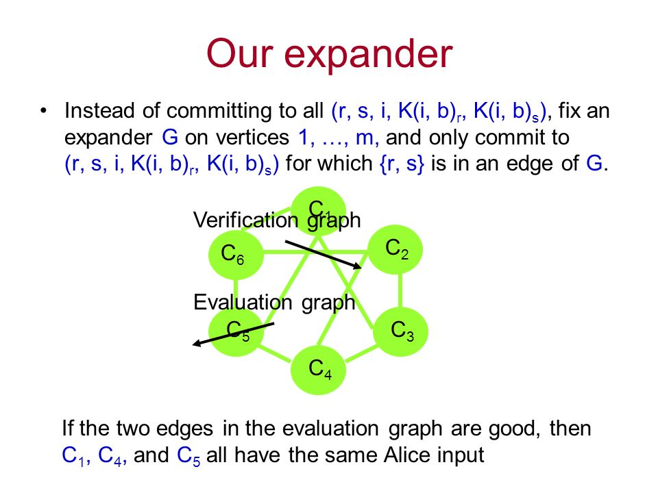 Our expander Instead of committing to all (r, s, i, K(i, b) r, K(i, b) s ), fix an expander G on vertices 1, …, m, and only commit to (r, s, i, K(i, b) r, K(i, b) s ) for which {r, s} is in an edge of G.