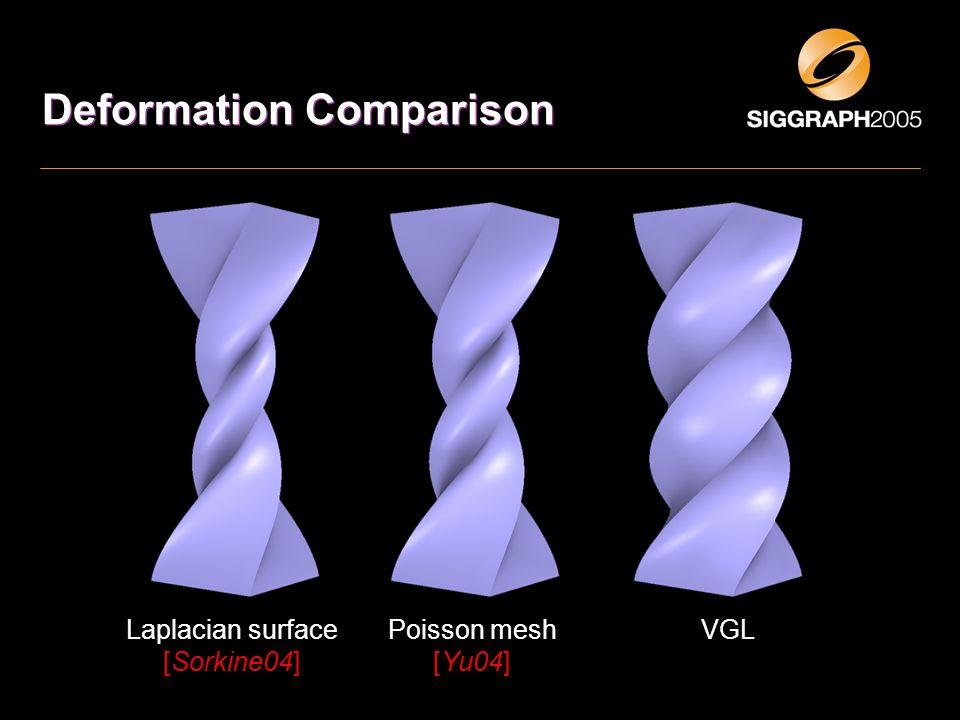 Deformation Comparison Laplacian surface [Sorkine04] Poisson mesh [Yu04] VGL
