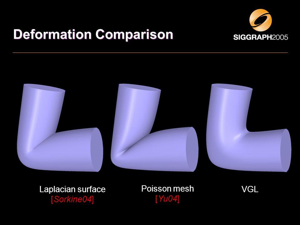 Poisson mesh [Yu04] Laplacian surface [Sorkine04] Deformation Comparison VGL