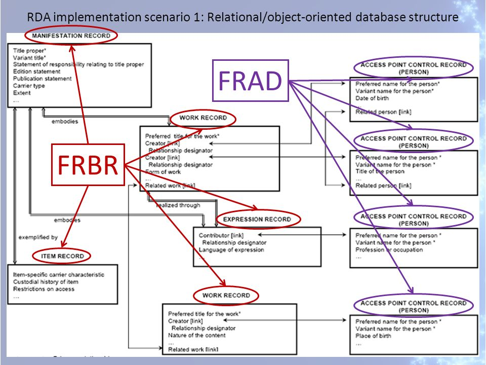 RDA implementation scenario 1: Relational/object-oriented database structure FRBR FRAD