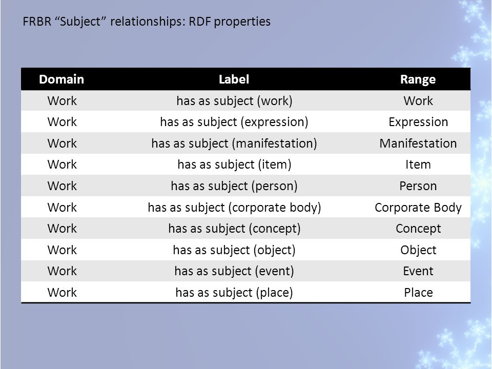 FRBR Subject relationships: RDF properties DomainLabelRange Workhas as subject (work)Work has as subject (expression)Expression Workhas as subject (manifestation)Manifestation Workhas as subject (item)Item Workhas as subject (person)Person Workhas as subject (corporate body)Corporate Body Workhas as subject (concept)Concept Workhas as subject (object)Object Workhas as subject (event)Event Workhas as subject (place)Place
