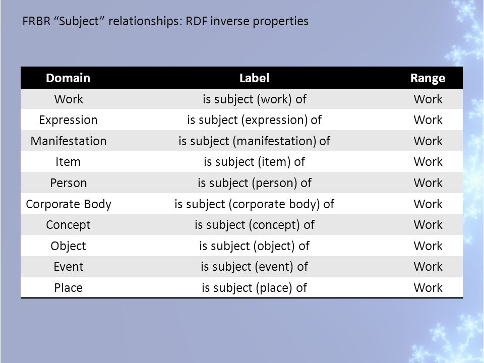 FRBR Subject relationships: RDF inverse properties DomainLabelRange Workis subject (work) ofWork Expressionis subject (expression) ofWork Manifestationis subject (manifestation) ofWork Itemis subject (item) ofWork Personis subject (person) ofWork Corporate Bodyis subject (corporate body) ofWork Conceptis subject (concept) ofWork Objectis subject (object) ofWork Eventis subject (event) ofWork Placeis subject (place) ofWork