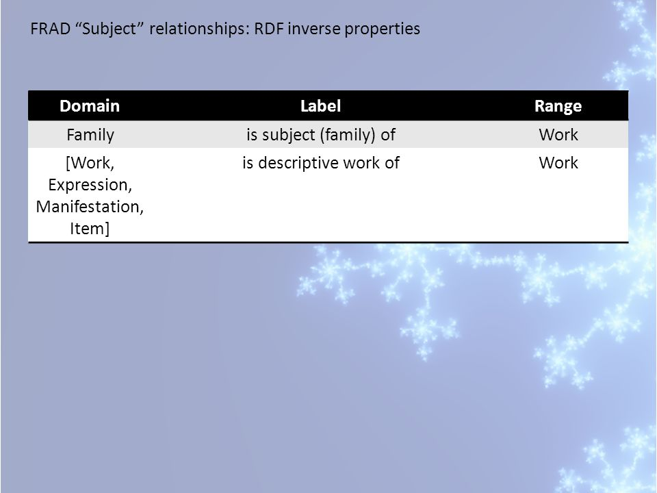 FRAD Subject relationships: RDF inverse properties DomainLabelRange Familyis subject (family) ofWork [Work, Expression, Manifestation, Item] is descriptive work ofWork