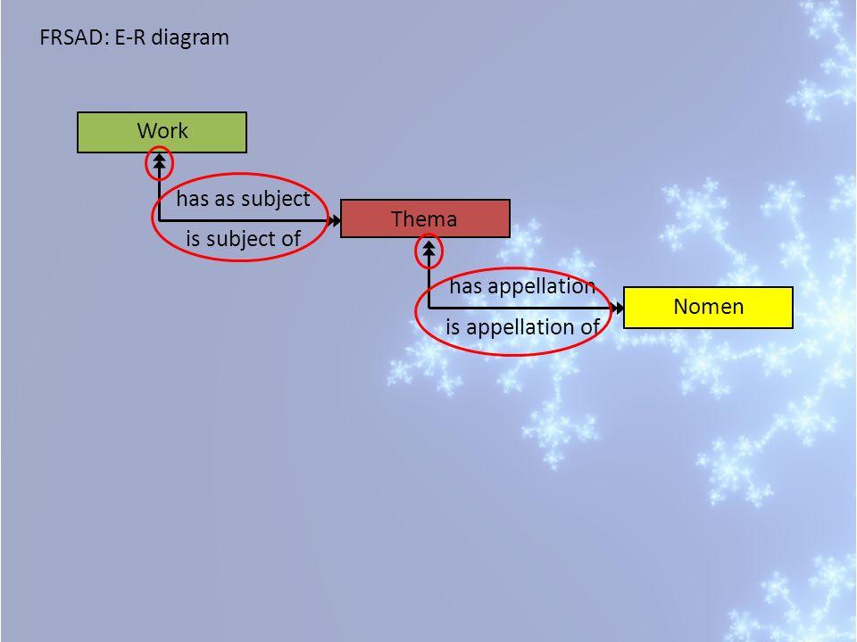 FRSAD: E-R diagram Work Thema has as subject Nomen has appellation is subject of is appellation of