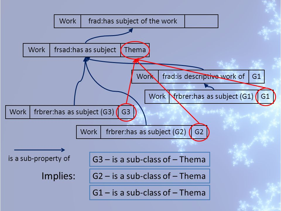 frbrer:has as subject (G3)WorkG3frsad:has as subjectWorkThemafrbrer:has as subject (G2)WorkG2frbrer:has as subject (G1)WorkG1frad:is descriptive work ofWorkG1frad:has subject of the workWork is a sub-property of Implies: G3 – is a sub-class of – Thema G2 – is a sub-class of – Thema G1 – is a sub-class of – Thema