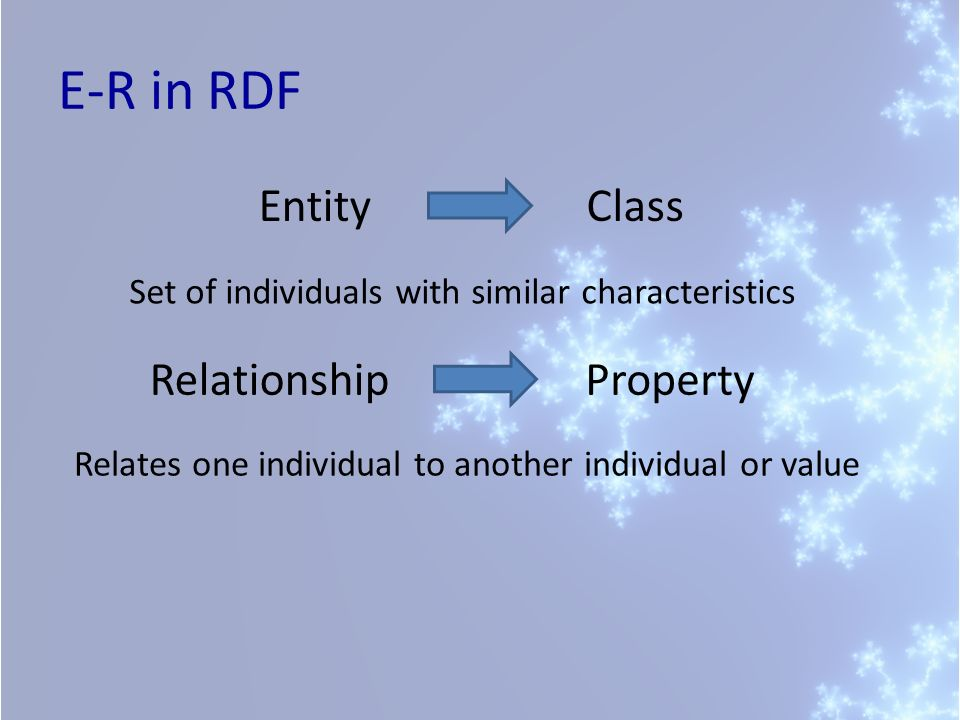 E-R in RDF Set of individuals with similar characteristics EntityClass PropertyRelationship Relates one individual to another individual or value