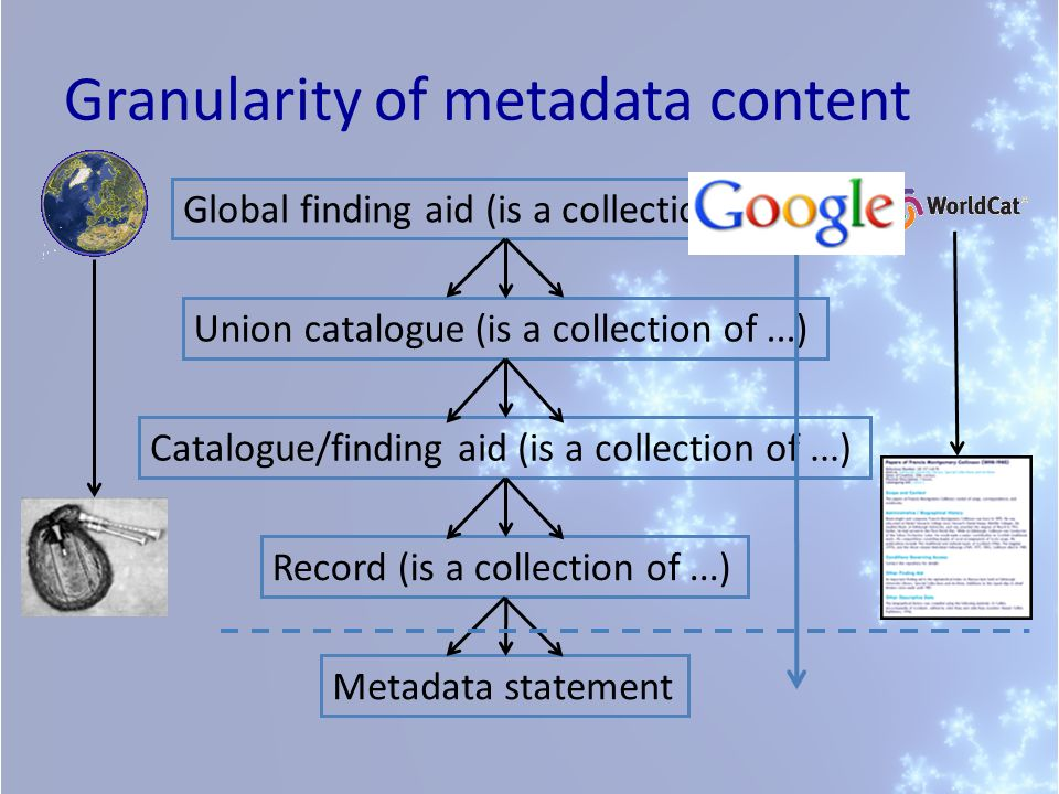 Granularity of metadata content Union catalogue (is a collection of...) Catalogue/finding aid (is a collection of...) Record (is a collection of...) Metadata statement Global finding aid (is a collection of...)