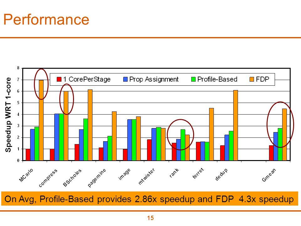 15 Performance Speedup WRT 1-core On Avg, Profile-Based provides 2.86x speedup and FDP 4.3x speedup