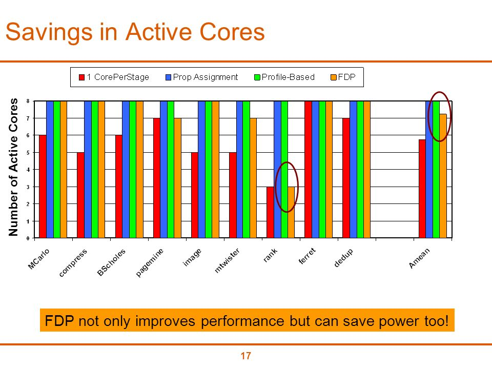 17 Savings in Active Cores Number of Active Cores FDP not only improves performance but can save power too!